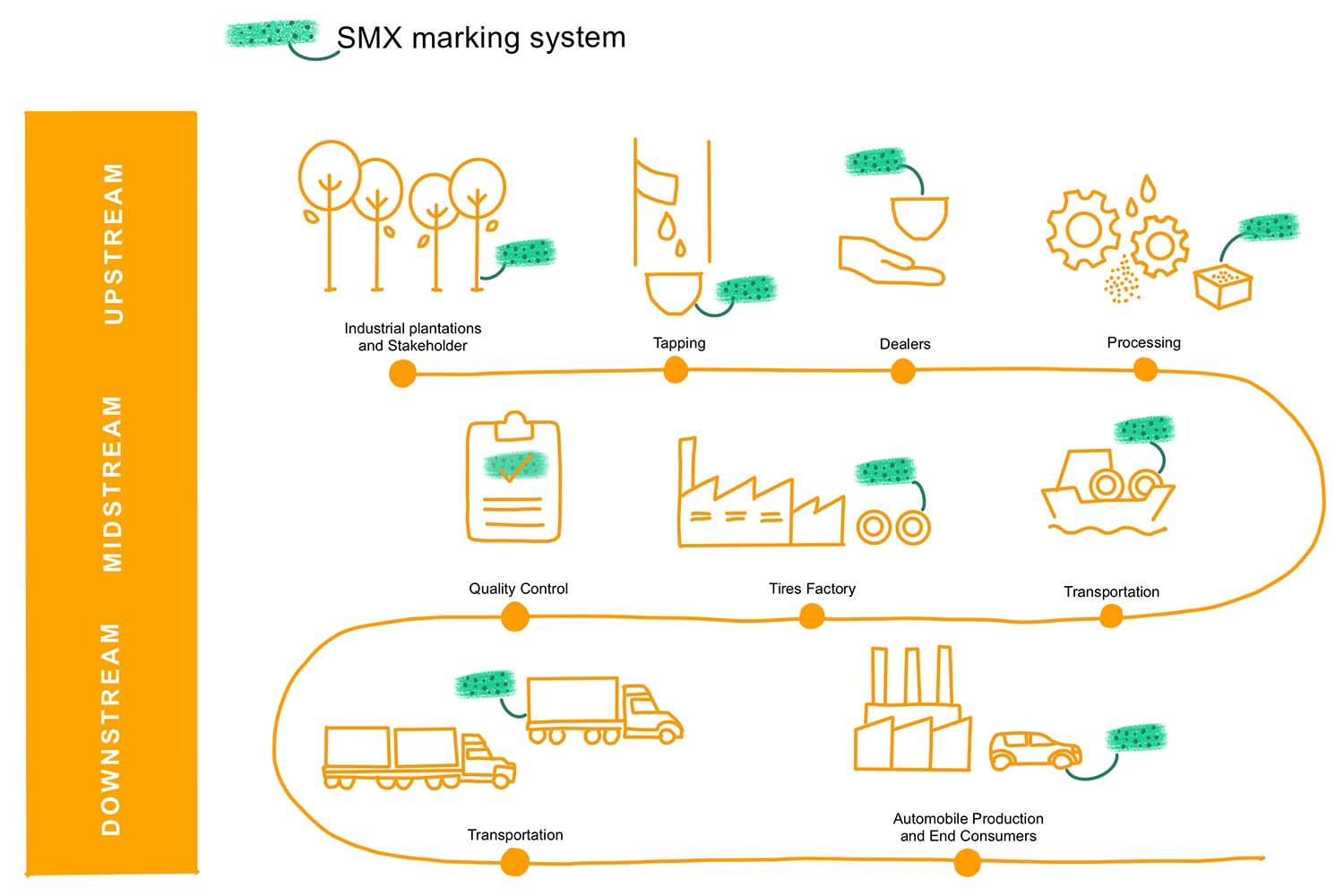 Continental And Security Matters Test Marker Technology To Trace Natural Rubber